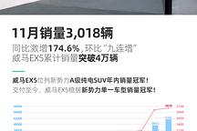 威马11月销量3018辆 同比增174.6%销量突破4万辆