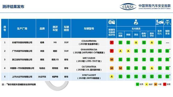 中国保险汽车安全指数发布五款车型测评结果