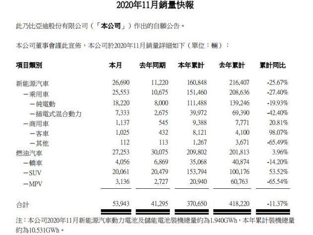 比亚迪11月份销售纯电动汽车18220辆 同比增长128%