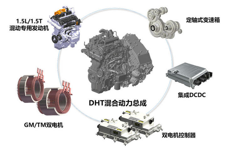 解析长城DHT混动技术