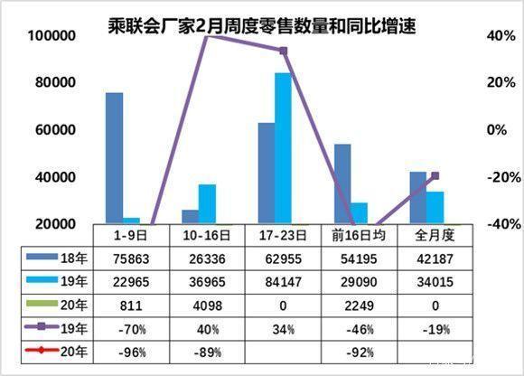 乘联会:2月上半月乘用车销量大跌92%,全国日均卖车2249辆