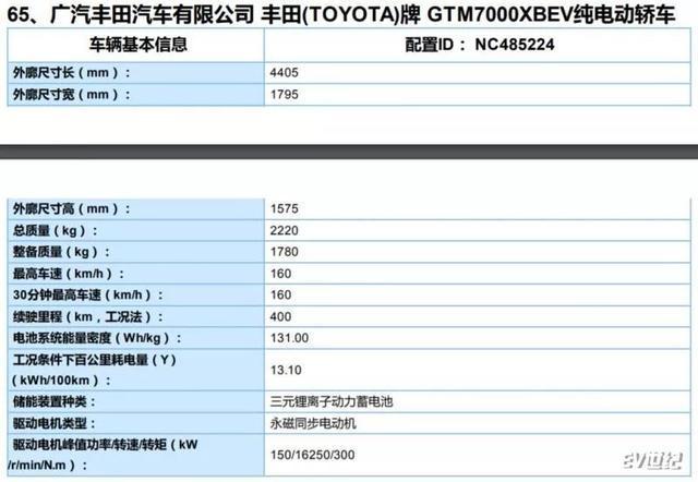 2020年新车推荐|C-HR EV/奕泽IZOA EV:续航超400km、外观个性皮实耐用