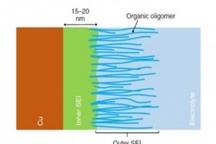 """科学家用""""分子眼""""观测电池 提高电池性能"""