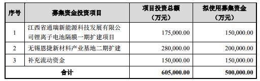恩捷股份募资50亿元加码锂电隔膜