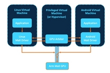 Arm推出新款Mali GPU 支持下一代车载体验