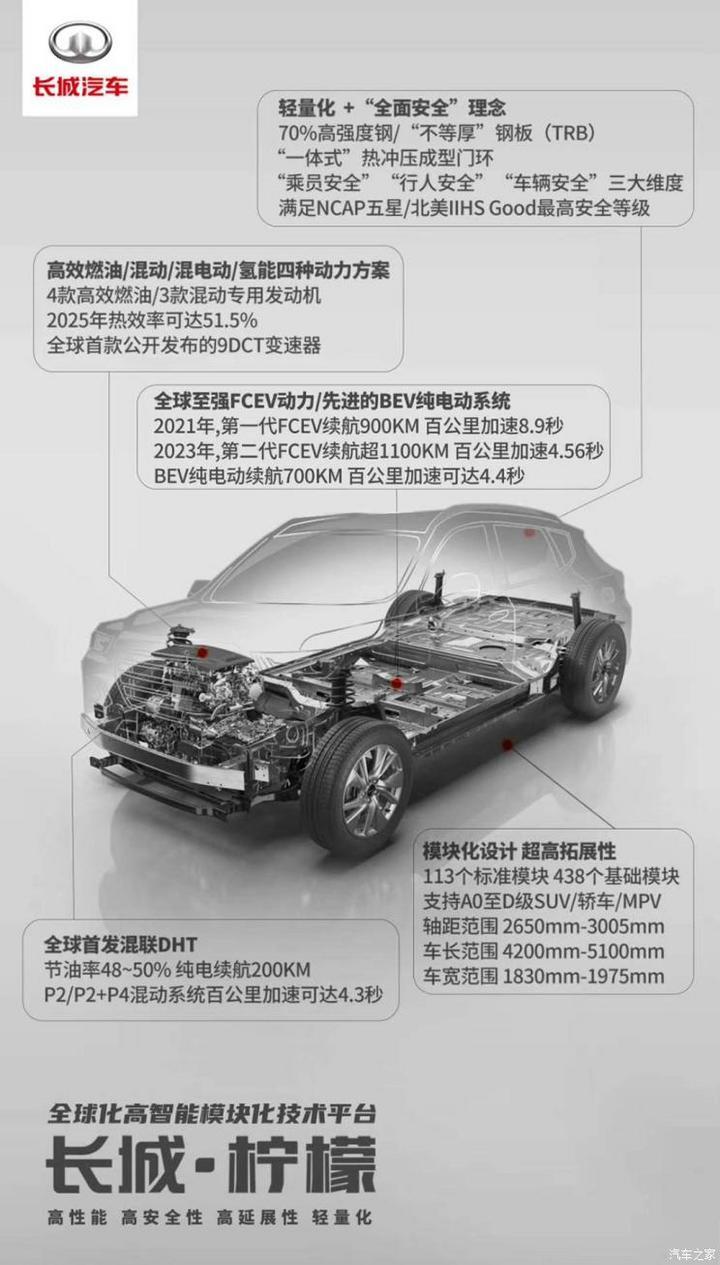 兼容性强 长城汽车柠檬平台信息曝光
