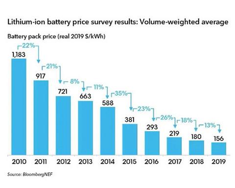 动力电池的第二波争夺