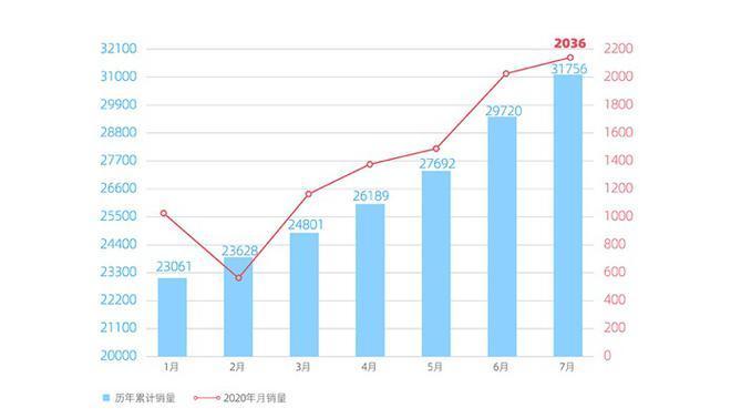 销量 威马7月销量2036辆 同比翻番