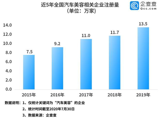 汽车美容行业逐渐兴起 上半年相关企业新增5.4万家