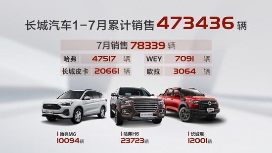 7月销量同比增30% 长城1-7月累销47.3万辆