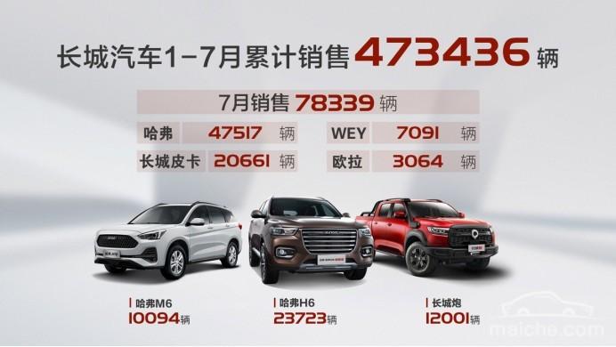 四大品牌销量全面增长 长城汽车7月销量达78339辆,同比大涨30%