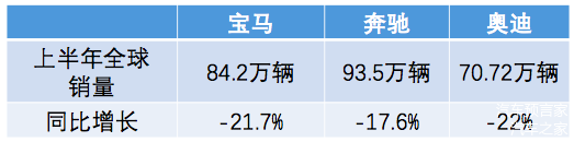 主流跨国车企二季度报:跌字当头 全球29家车企平均营收下滑36%