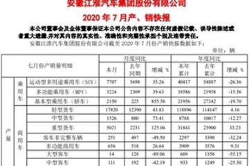 新能源车型同比增长139% 江淮汽车7月销量为36816辆