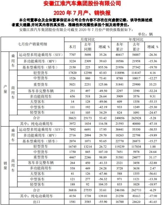 销量,江淮汽车,江淮汽车,7月汽车销量