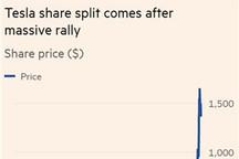 特斯拉拟股票一拆五,降低买进门槛