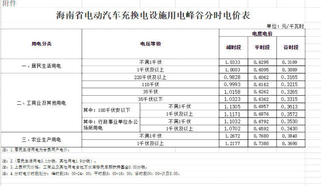 车圈 | 海南省优化调整电动汽车峰谷分时电价政策 12月1日起执行