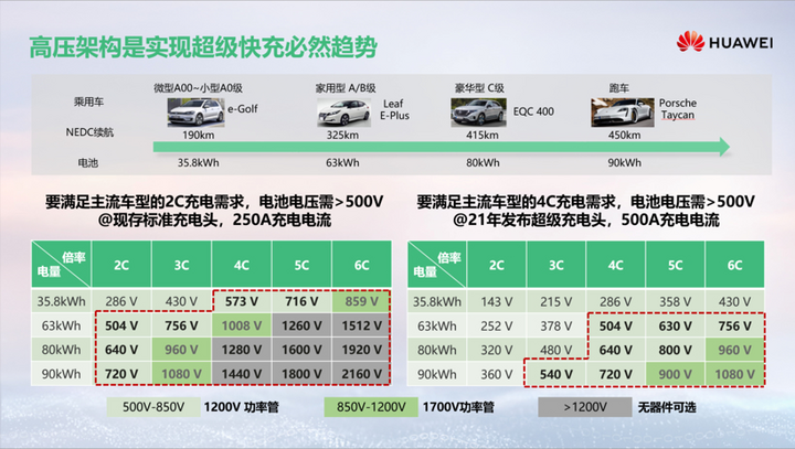 电动汽车,华为,华为,高压快充,充电桩,新能源