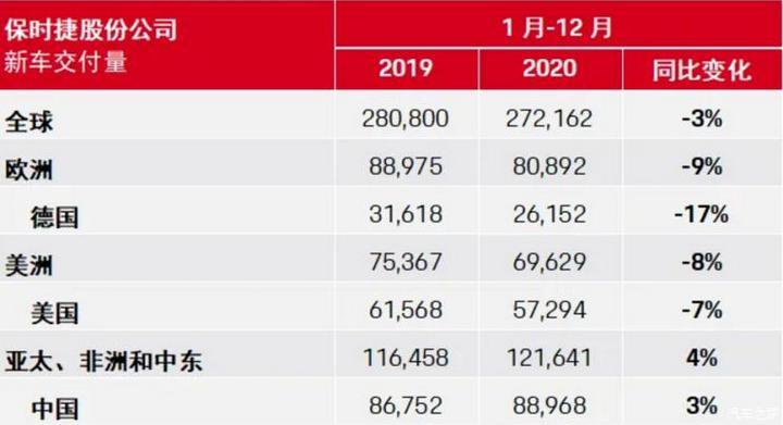 272162台 保时捷公布2020年全球销量