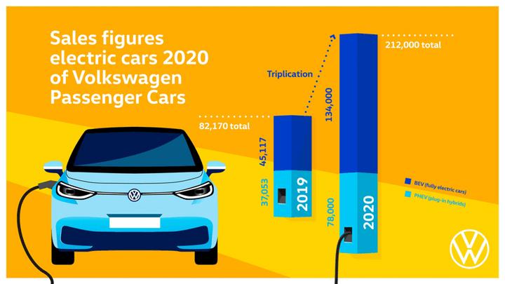 大众乘用车2020年交付532.8万辆车 纯电动车销量暴涨197%