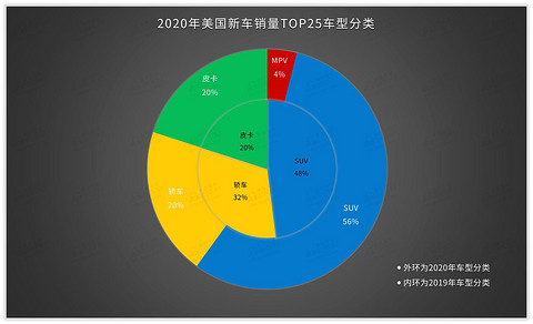 SUV,销量,美国2020畅销车型TOP25