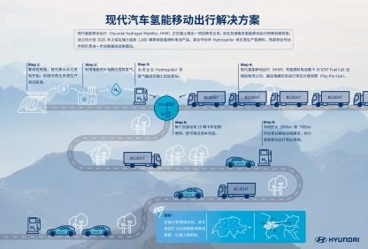 氢燃料,燃料电池,现代