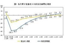 统计局:2020年汽车制造业利润增长4%