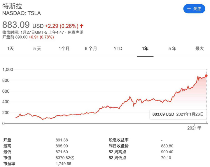 特斯拉,特斯拉股价,特斯拉市值