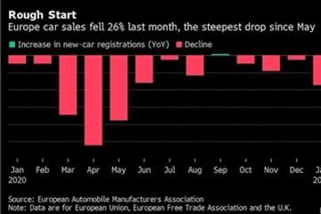欧洲1月销量跌至谷底 14大车企仅沃尔沃突破重围