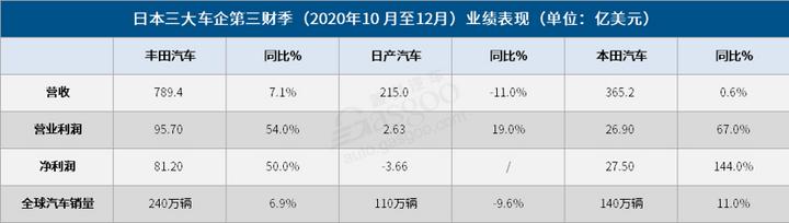 日本三大车企第三财季利润大幅反弹 丰田领跑