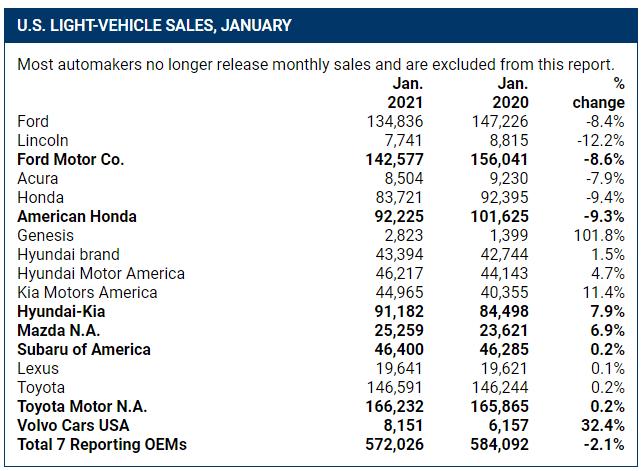 新车,销量,1月全球车市
