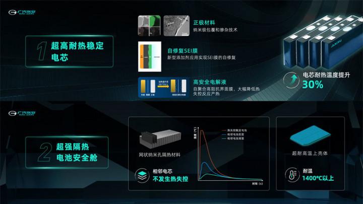 广汽埃安电池安全新技术