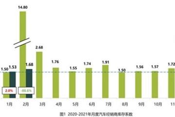 2月汽车经销商库存系数为1.68,15个品牌库存深度超2个月
