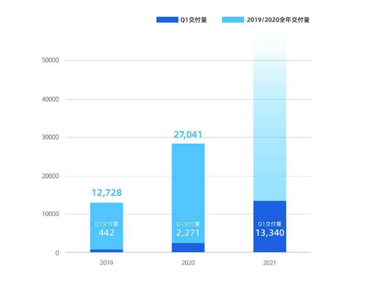 小鹏汽车第二座工厂落地武汉,整车规划年产能10万辆