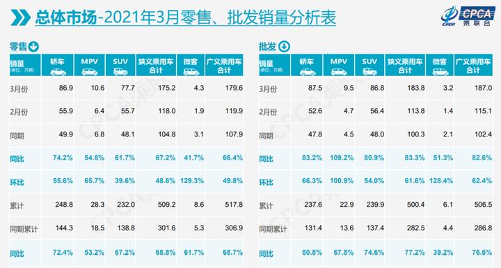 乘联会:3月乘用车零售量增长67%,新能源车贡献力度大