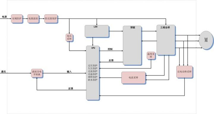 威晟科技将亮相2021上海国际车展:自主研发国产化电子水泵控制器