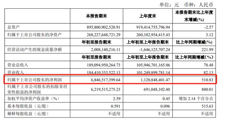 销量,上海车展,上汽集团财报,上汽<a class='link' href='http://car.d1ev.com/0-10000_0_0_0_0_0_0_0_0_0_0_0_0_530_0_0_3_0.html' target='_blank'>大众</a>,上海车展
