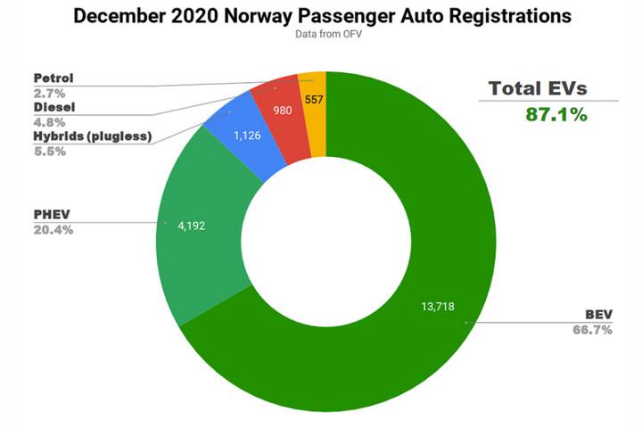 为何新能源车企在挪威扎堆?