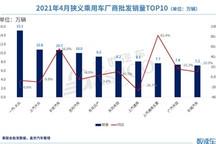 4月车企销量TOP 10:长安进前三甲,上汽通用跌至第七