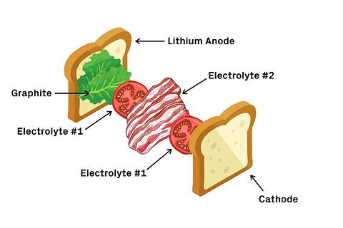 前瞻技术,哈佛大学,固态锂电池,电动汽车寿命
