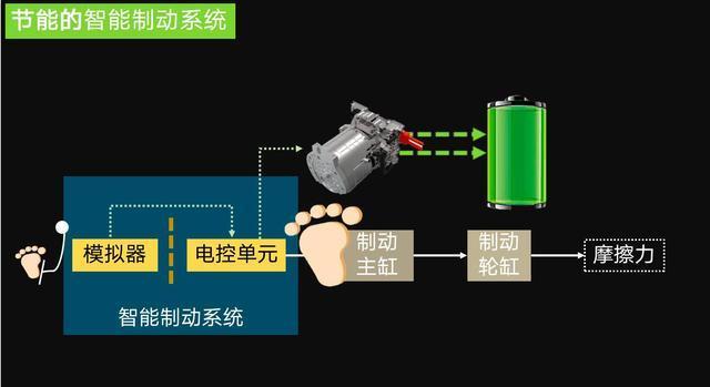 電池,汽車制動系統,擎度科技