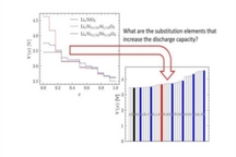 日本UNIST寻找锂离子电池中的阳离子替代物 以提升电池放电容量