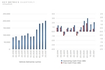 特斯拉二季度财报:净利首超10亿美元,暴涨近10倍