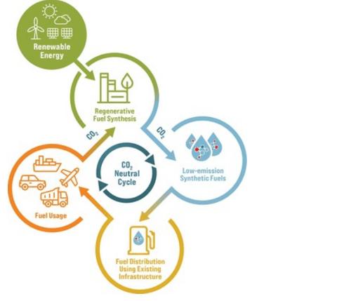 天纳克,天纳克,车辆排放,合成燃料,NAMOSYN项目
