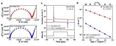前瞻技术,USTC,固态电解质材料Li2ZrCl6(LZC),全固态锂电池