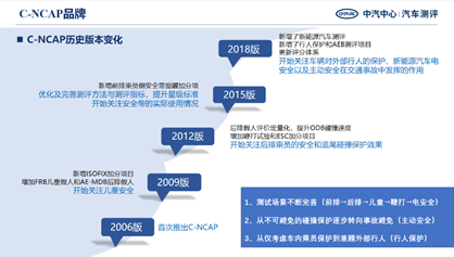 C-NCAP15周年星耀之国际合作:全球NCAP主席高度肯定C-NCAP15年发展成绩