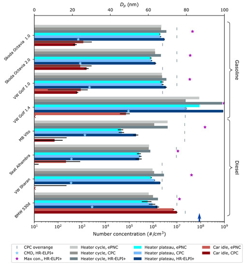 前瞻技术,坦佩雷大学,东芬兰大学,汽车辅助加热器,颗粒物排放量