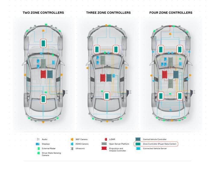 安波福,域控制器,汽车电子电气架构,安波福