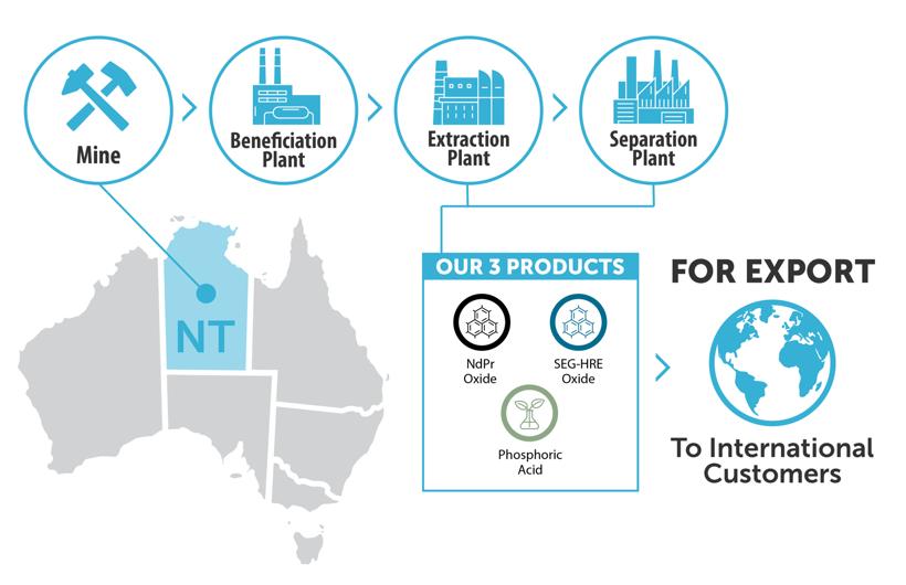 产量,电动汽车,销量,政策,合作进展,特斯拉,电池,稀土供应,欧洲摆脱中国稀土供应的依赖,澳大利亚矿商Arafura