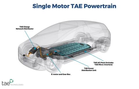 电动汽车,TAE Power Management,电源模块,电源管理技术,融合电源控制系统