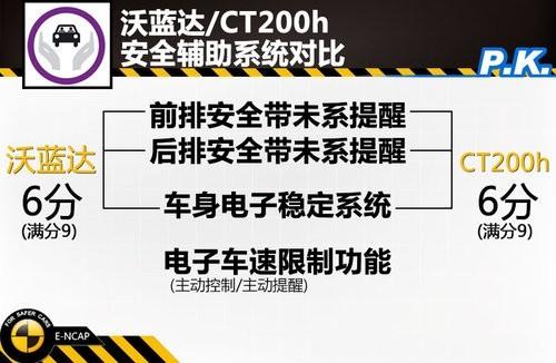 沃蓝达/CT200h安全辅助系统对比